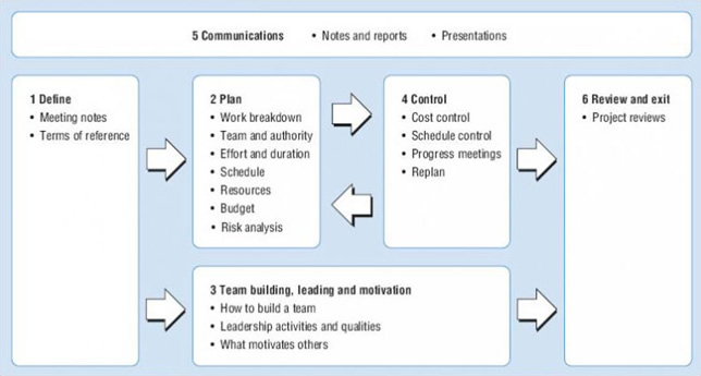 6 overview of project planning sme 2 0 courses