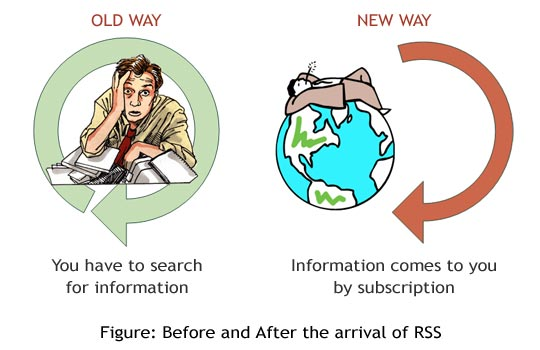 Active Web Reader - RSS technology old way and RSS technology new way